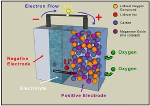 A Revolution in battery Technology, Breathing batteries