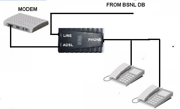 Frequent disconnection problem: BSNL broadband