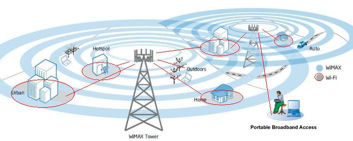 Wimax Broadband High Speed Mobile Internet Access Technology