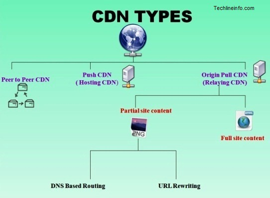 cdn types thumb Content Delivery Network (CDN)  Distribute your site across the web