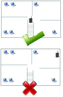 wifi postion