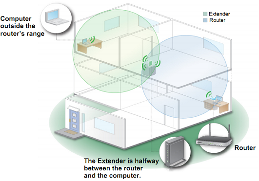 wifi repeater position