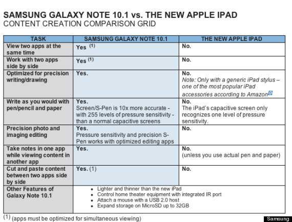 comparison between samsung galaxy note 10.1 and the new ipad