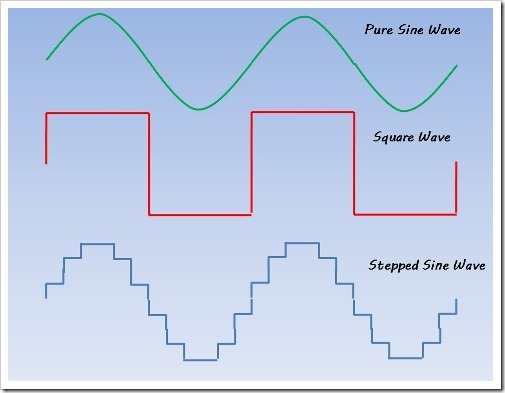 inverter waveforms