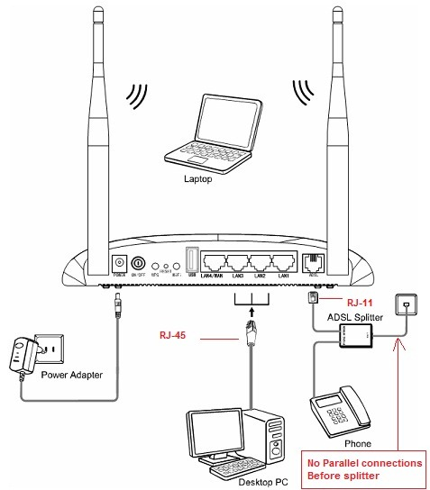 TP Link TD W8968 Connection Diagram thumb How to configure TP Link TD W8968 Wireless N ADSL Modem cum Router for BSNL and MTNL