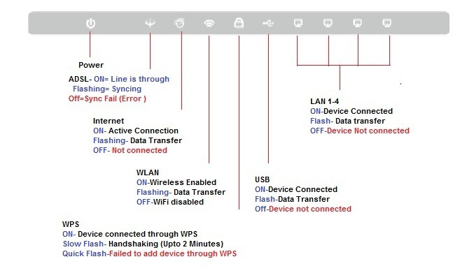 How to configure TP Link TD-W8968 Wireless N ADSL Modem ... D Link Router Wiring Diagram on