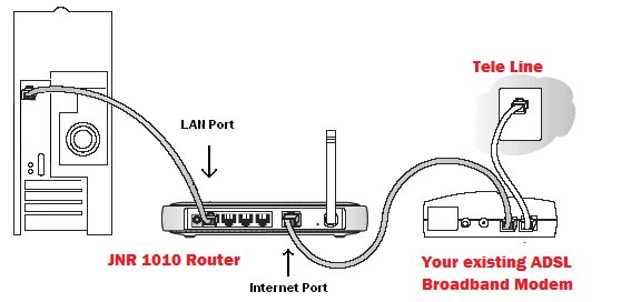 connect one of the lan ports of router to pc using ethernet cable  see the connection  diagram